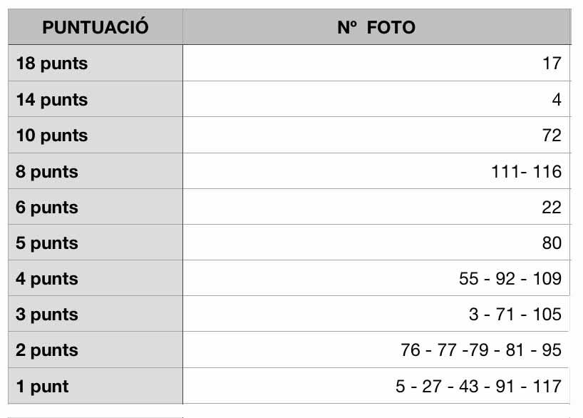 resultats-concurs-2018-regina-carmeli