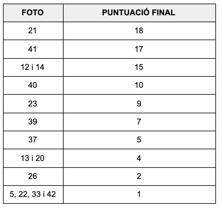 concurs-2021-resultat-fina
